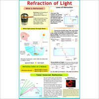 Refraction of Light by Glass