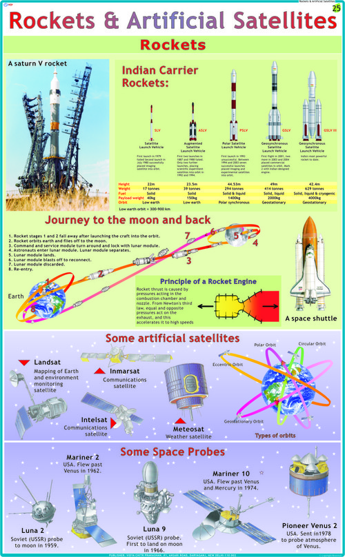 Rocket & Artificial Satellite Chart