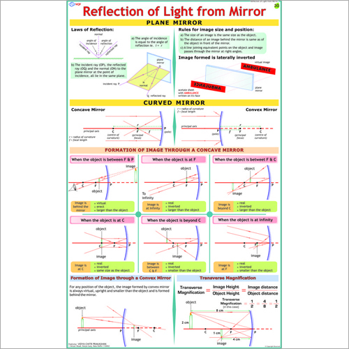 Light Reflection From Spherical Mirrors Chart