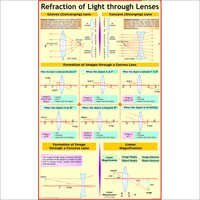 Refraction Of Light by Spherical Lenses