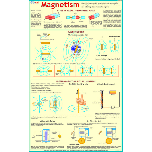 Magnetism Chart