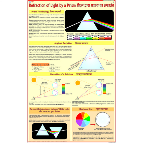 Refraction of Light by Prism Chart