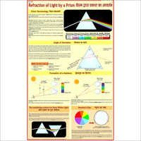 Refraction of Light by Prism