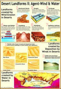 Desert Landforms 2:Landforms created by Wind Chart