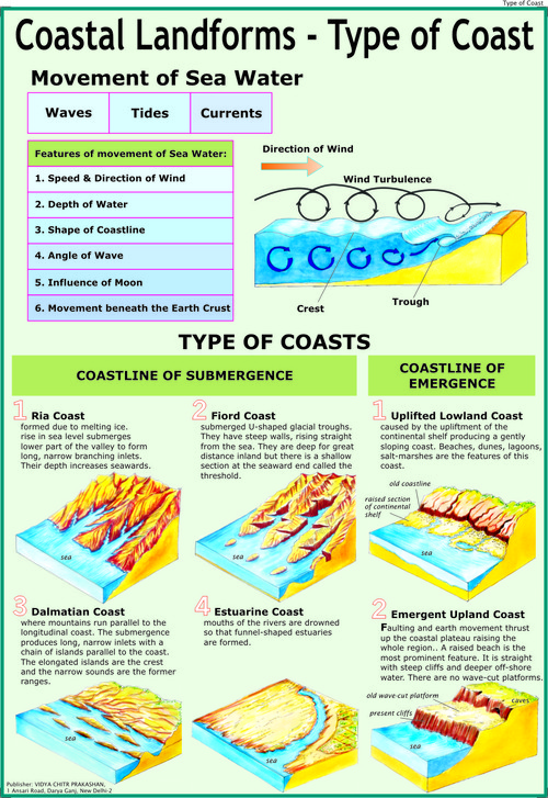 Coastal Landforms 1: Types of Coast Chart
