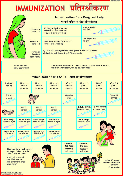 Common Diseases Prevention Charts