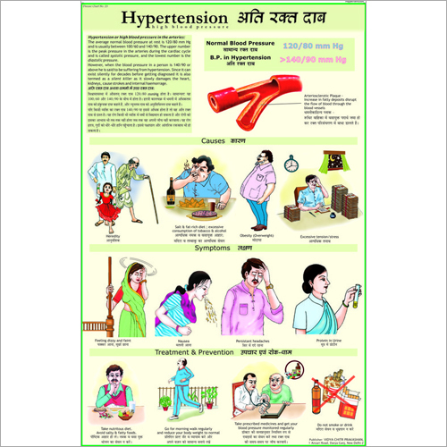Hypertension (BP)