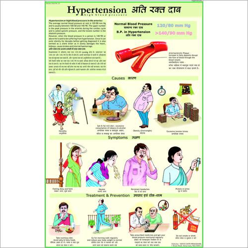 Hypertension (BP) Chart