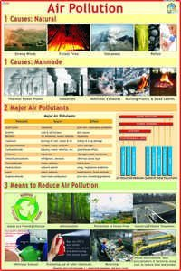 Air Pollution Chart