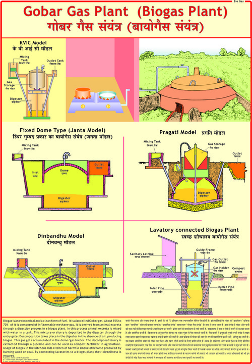 Bio-Gas (Gobar Gas) Chart