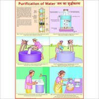Water Purification Chart