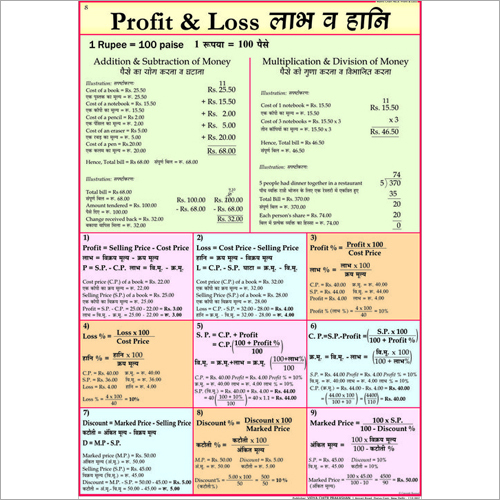 Profit & Loss Chart