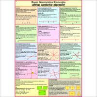 Basic Geometrical Concepts Chart