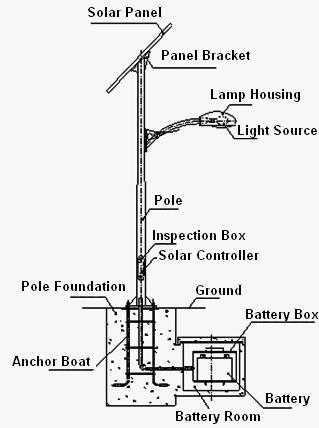 Solar Pole