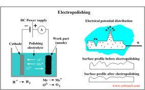 Project Report on Electropolishing