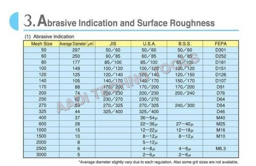 ABRASIVE INDICATION & SURFACE ROUGHNESS
