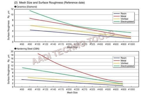 MESH SIZE & SURFACE ROUGHNESS