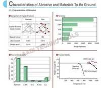 CHARACTERISTICS OF ABRASIVE & MATERIALS TO GROUND
