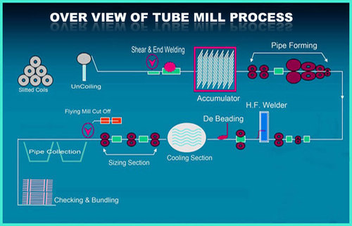 Overview of tubemill process