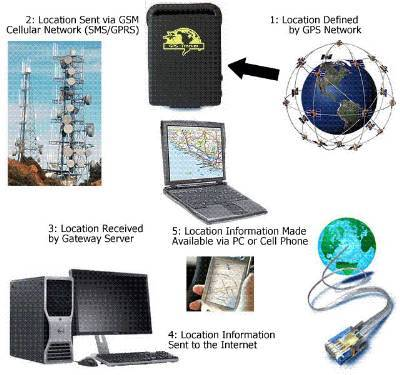 SPY GPS VEHICLE TRACKER IN DELHI INDIA