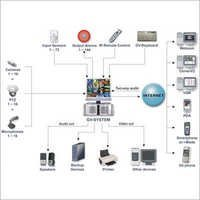 GV DVR System