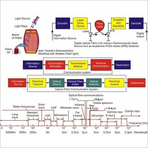 Wall Charts - Fibre Optics 65501 (10 Charts)