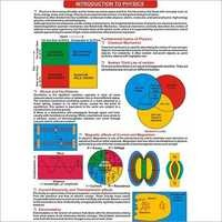 Wall Charts - Physics 65503 (10 Charts)