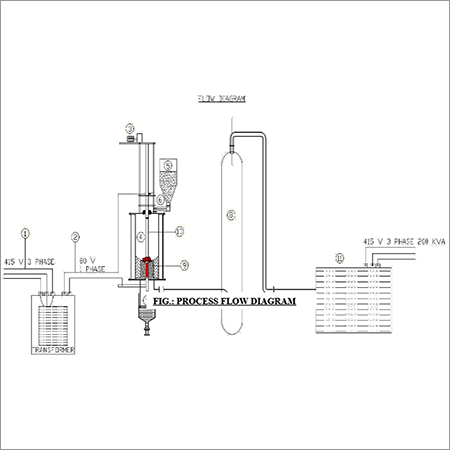 Waste Plasma Gasification Process