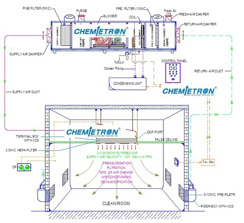 Clean Room System Flow Diagram Exporterclean Room System Flow