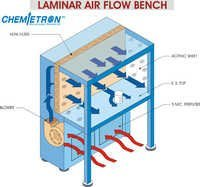 Laminar Air Flow In Ahmedabad, Gujarat - Dealers & Traders