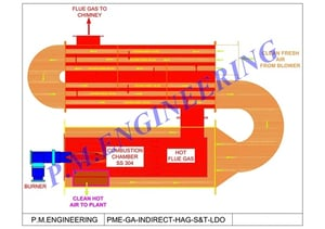 Oil - Gas Fired indirect type hot air generator