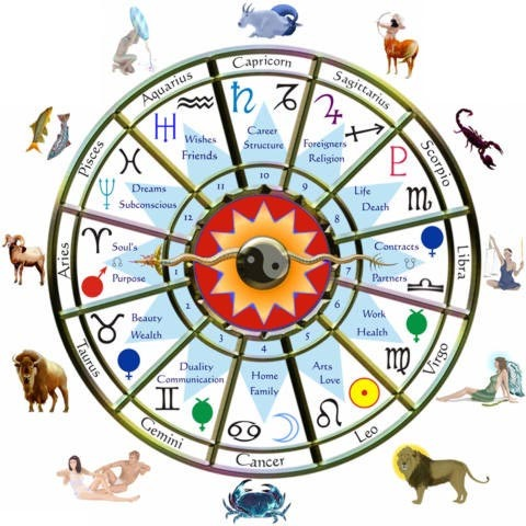 Rashifal Astrologer