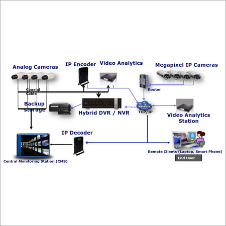 Mobile Based Security Surveillance System