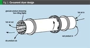 Indirect Heat Rotary Dryer