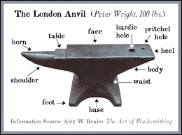Anvil Tools