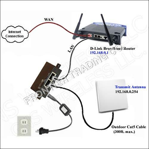 High Gain Outdoor Access Points