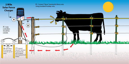 Agricultural electric fencing