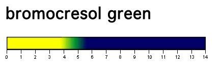Bromo Cresol Green