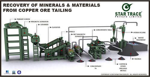 Copper Ore Tailing Plant