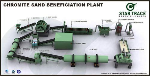 Chromite Sand Beneficiation Plant