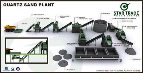 Quartz Sand Plant