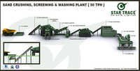 Sand Crushing,Screening & Washing Plant