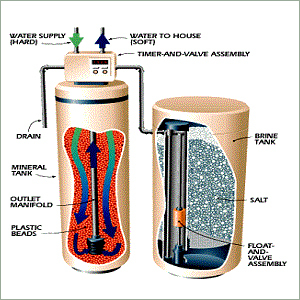 Domestic Water Softening System