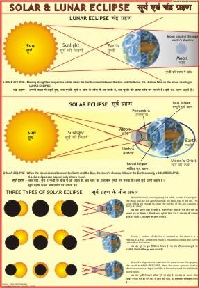 Eclipses Chart