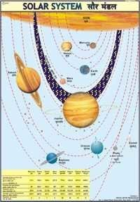 The Sun & Planets (Solar System)
