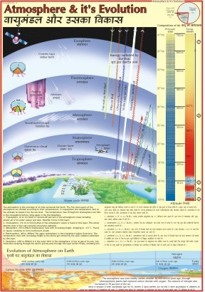 Atmosphere & It's Evolution Chart