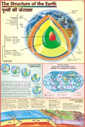 Structure of Earth Chart