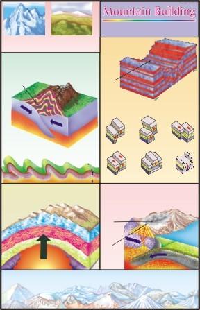 Mountain Building Chart