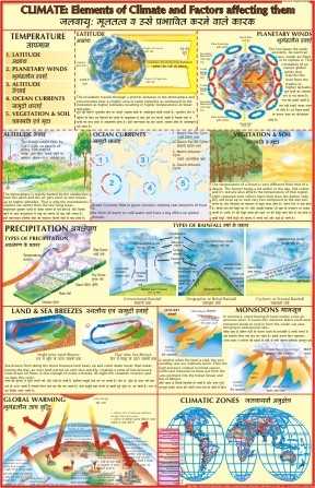 Climate : Elements of Climate & Factors Affecting Them Chart