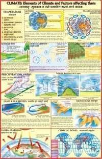 Climate : Elements of Climate & Factors Affecting Them